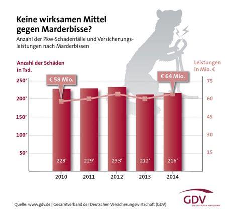 G Nstige Kfz Versicherung Online by G 252 Nstige Kfz Versicherung Im Jahr 2017 Berechnen