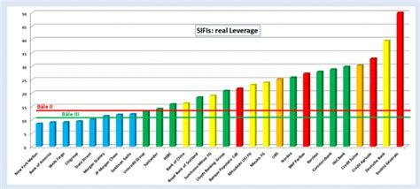 important ratios for banks risks at german banks