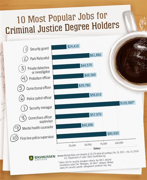 Altierus Career College Mba Criminal Justice by Criminal Justice Degrees