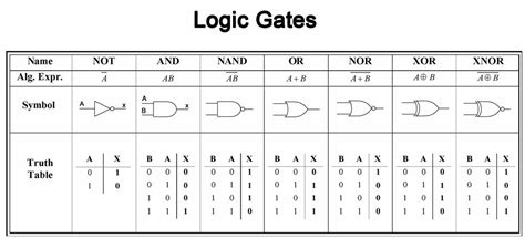 logic gates truth how to teach logic to your neuralnetworks autonomous