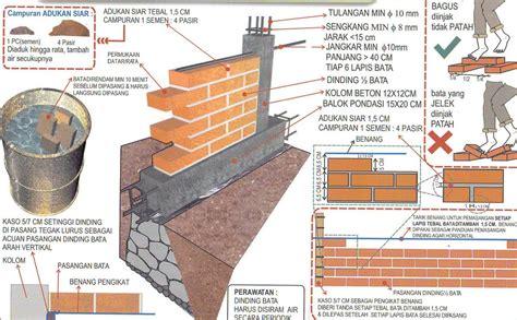 Bata Merah Paket 100 Batu Bata Bata Bangunan Trenggalek memasang 1 m2 dinding bata merah tebal 1 2 bata 1pc 4pp metro properti balikpapan