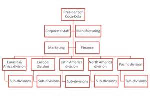 Coca Cola Organizational Complexity   juliegilhuly