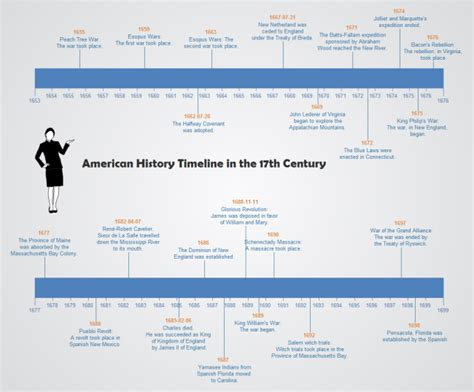 Free Timeline Templates Easy To Edit History Timeline Template