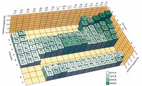 distribuzione degli elettroni negli atomi