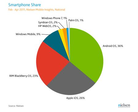 nielsen survey shows android leading smartphone market in