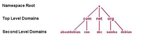 Domain Dns Query