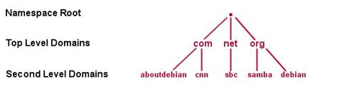 dns   difference  authoritative