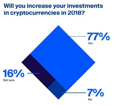 global cryptocurrency investors bullish on 2018, expect
