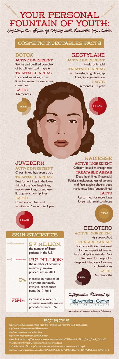 Botox Detox And Recovery Guide by 37 Best Botox And Juvederm Images On Dermal
