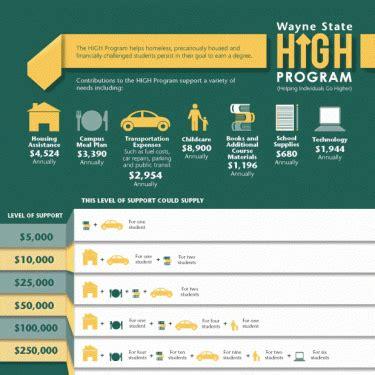Wayne State Mba Application Status by Wayne State High Program Wayne State