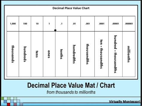 Mat Chart by Pin By Mallory Erhardt On Teaching Math