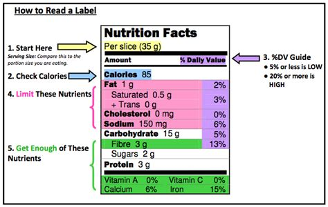 read info understanding the nutrition facts label on your food items