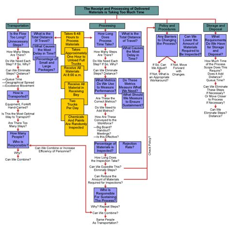 thought process map template thought process map for six sigma what why and how