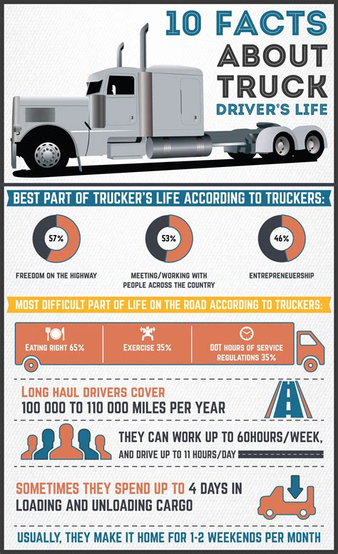 10 facts about truck drivers lives commercial truck trader