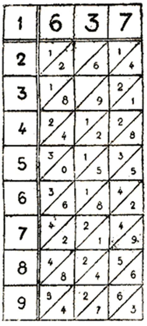 tavola pitagorica cinese pin come ricavare uno schema punto croce disegno pictures