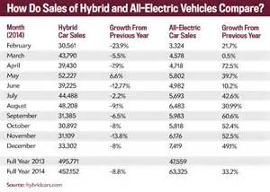Electric Car Sales Prices Low Gas Prices And Electric Cars Why Tesla And Other