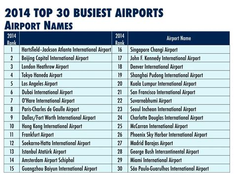 Mba Airport Code by International Airport Codes Iata 3 Letter Code For Autos