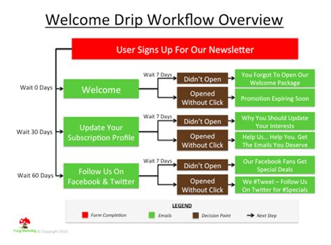newsletter welcome drip caign