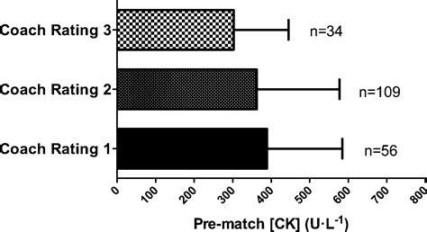 s creatine kinase creatine kinase and its relationship with match
