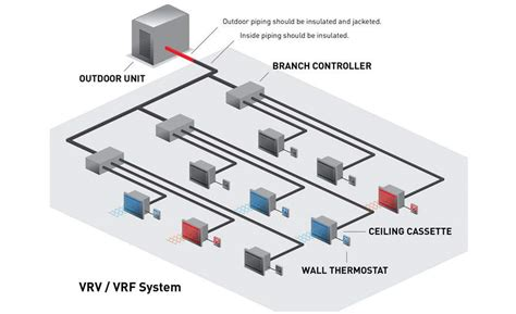 vrf cooling systems wiring diagrams wiring diagram