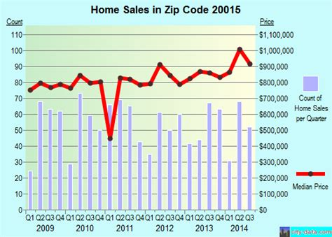 Dc Housing Code by Washington Dc Zip Code 20015 Real Estate Home Value