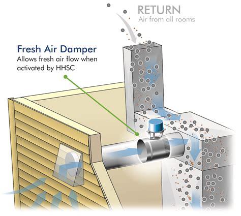 Design Home Hvac System fresh air systems field controls llc