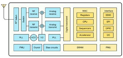 blok diagram wi fi wiring diagram schemes