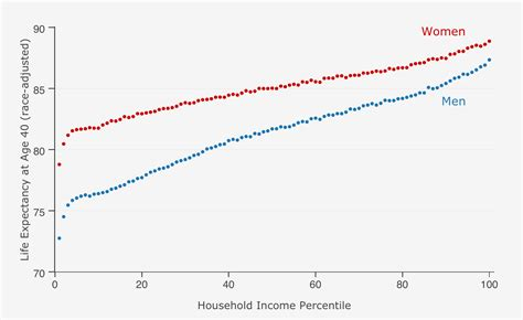 life in the united income inequality is chipping away at americans life expectancy vox