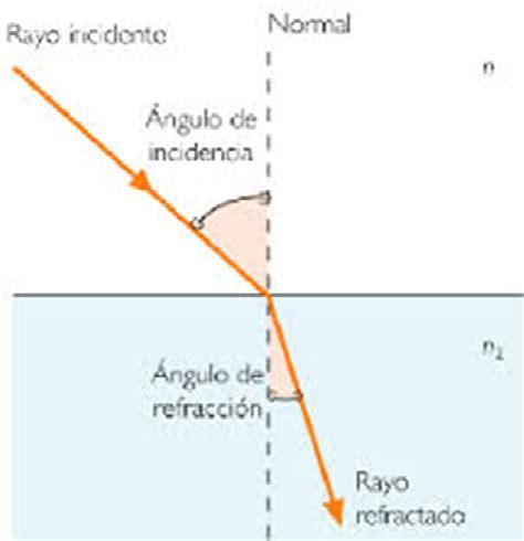 imagenes de la reflexion y refraccion los fisicos marco teorico propagacion de la luz