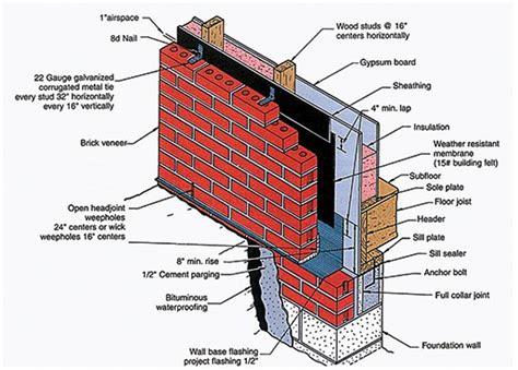 brick cladding helping    moisture  masonry