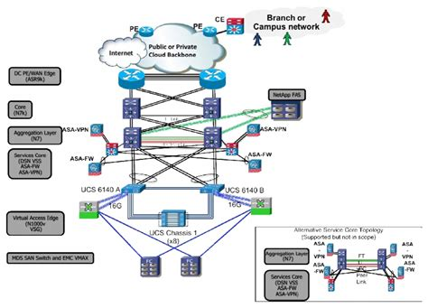 definition of layout in network physical network diagram definition periodic diagrams