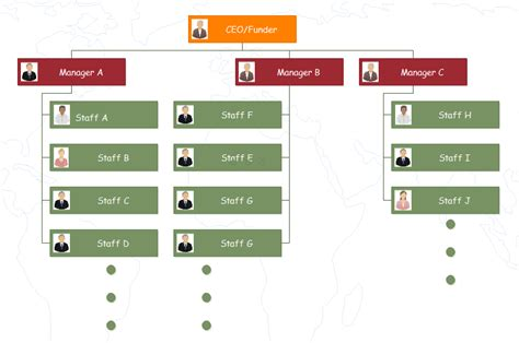 What S The Best Org Chart Of A Successful Startup Org Startup Org Chart
