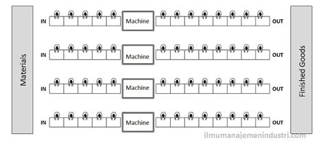 tujuan layout pabrik prinsip perencanaan tata letak fasilitas pabrik plant