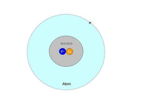 Proton Atom by Proton Atom Related Keywords Proton Atom