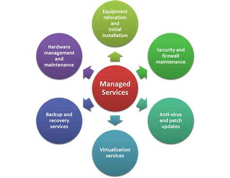 managed services help desk pricing managed service provider it solutions and services