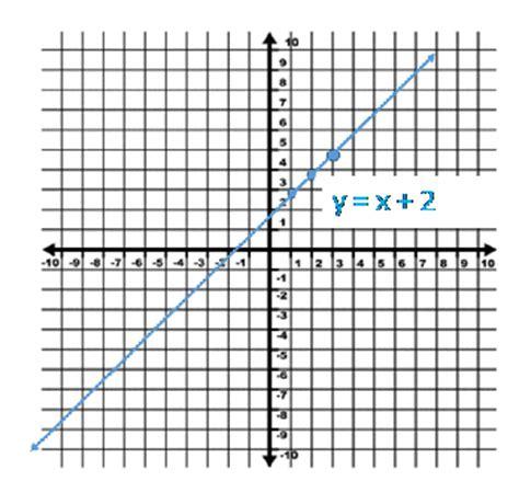 graph chart graphing chart chart graphing commonpence co ayucar