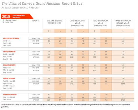 How Many Marriott Points For A Free Room by Marriott Vacation Club Points Chart Interval