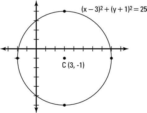 conic sections for dummies how to graph a circle dummies