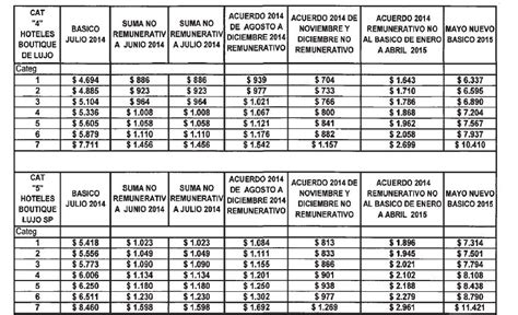 gastronomicos escala salarial 2016 escala salarial 2016 gastronomicos argentina acuerdo