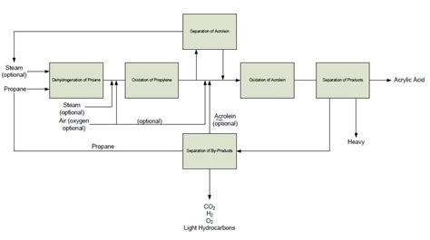 process block flow diagram process block diagram ireleast readingrat net