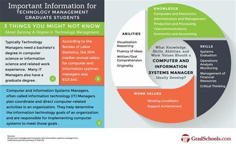 Http Www Mtu Edu Gradschool Programs Degrees Mba by Masters In Technology Management Degrees Programs