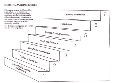 the seven decisions career or major decision making process los angeles valley college