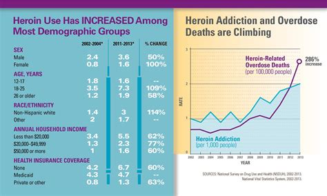 Island Opiate Detox by Today S Heroin Epidemic Infographics Vitalsigns Cdc