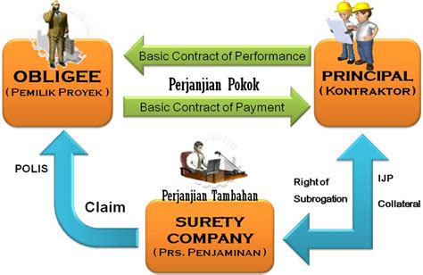 Bank Letter Of Credit Performance Bond Trainning Bank Garansi Surety Bond Counter Guarantee Dan Standby Letter Of Credit Kaskus