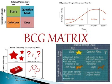 Bcg Summer Internship Mba by Bcg Matrix