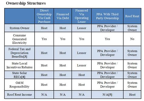 pattern energy ownership structure solar archives alta energy