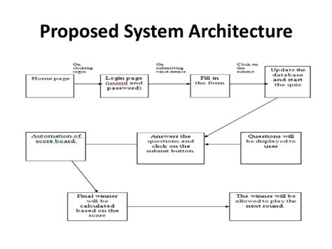 project architecture diagram architecture diagram for college management system image