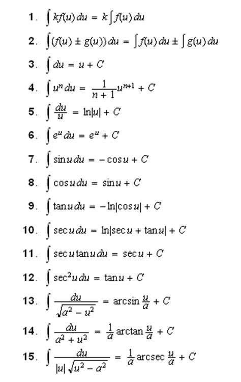 Tables Of Integrals by Index Table Of Integrals Basic Forms