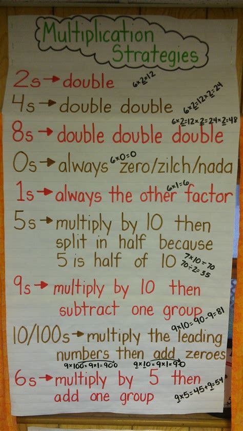 fact pattern synonym multiplication anchor chart