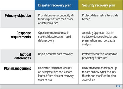 Disaster Recovery Vs Security Recovery Plans Why You Need Separate Strategies Cso Online Production Recovery Plan Template